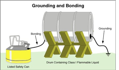 grounding & bonding diagram