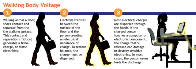 walking body voltage